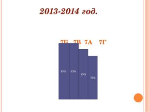 2013-2014 год. 7Б 7В 7А 7Г 95% 93% 85% 76%