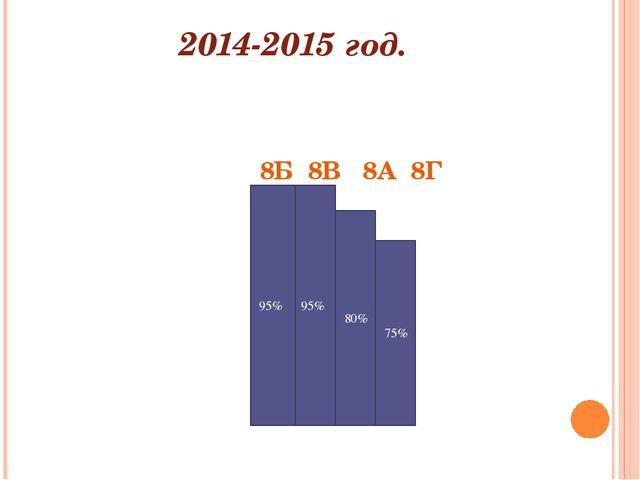 2014-2015 год. 8Б 8В 8А 8Г 95% 95% 80% 75%
