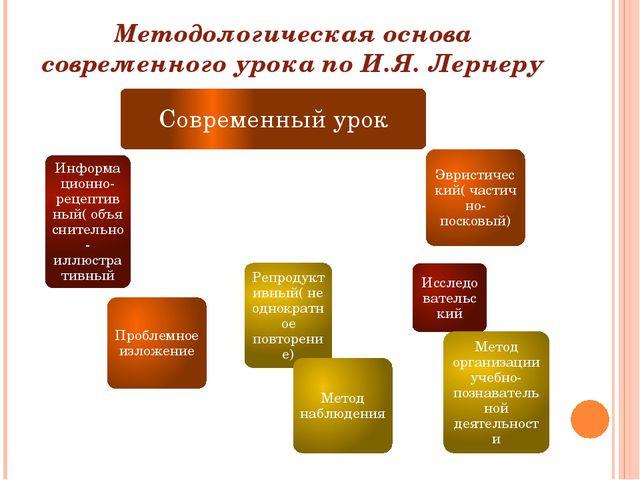 Методологическая основа современного урока по И.Я. Лернеру