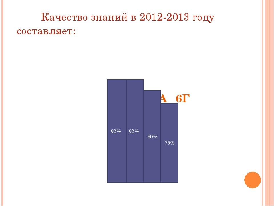 Качество знаний в 2012-2013 году составляет: 6В 6Б 6А 6Г 6В 6Б 92% 92% 80% 75%
