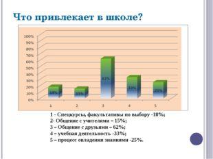 1 - Спецкурсы, факультативы по выбору -18%; 2- Общение с учителями – 15%; 3