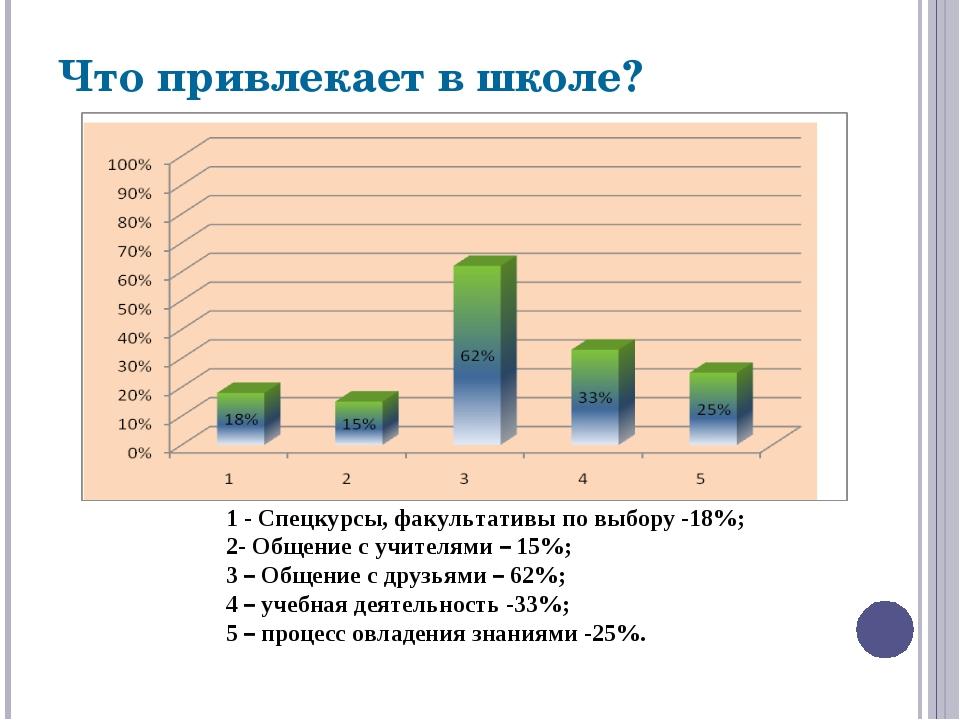 1 - Спецкурсы, факультативы по выбору -18%; 2- Общение с учителями – 15%; 3...