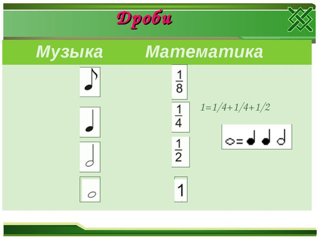 Дроби Музыка Математика  1=1/4+1/4+1/2