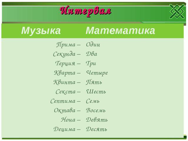 Интервал Музыка Математика Прима – Секунда – Терция – Кварта – Квинта – Секс...