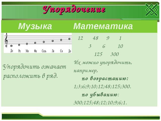 Упорядочение Музыка Математика Упорядочить означает расположить в ряд. 12 4...
