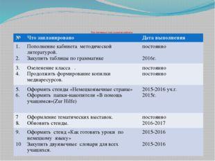 Перспективный план развития кабинета № Что запланировано Дата выполнения 1.