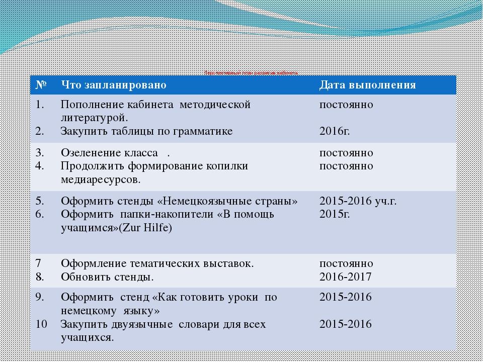 Перспективный план развития кабинета № Что запланировано Дата выполнения 1....