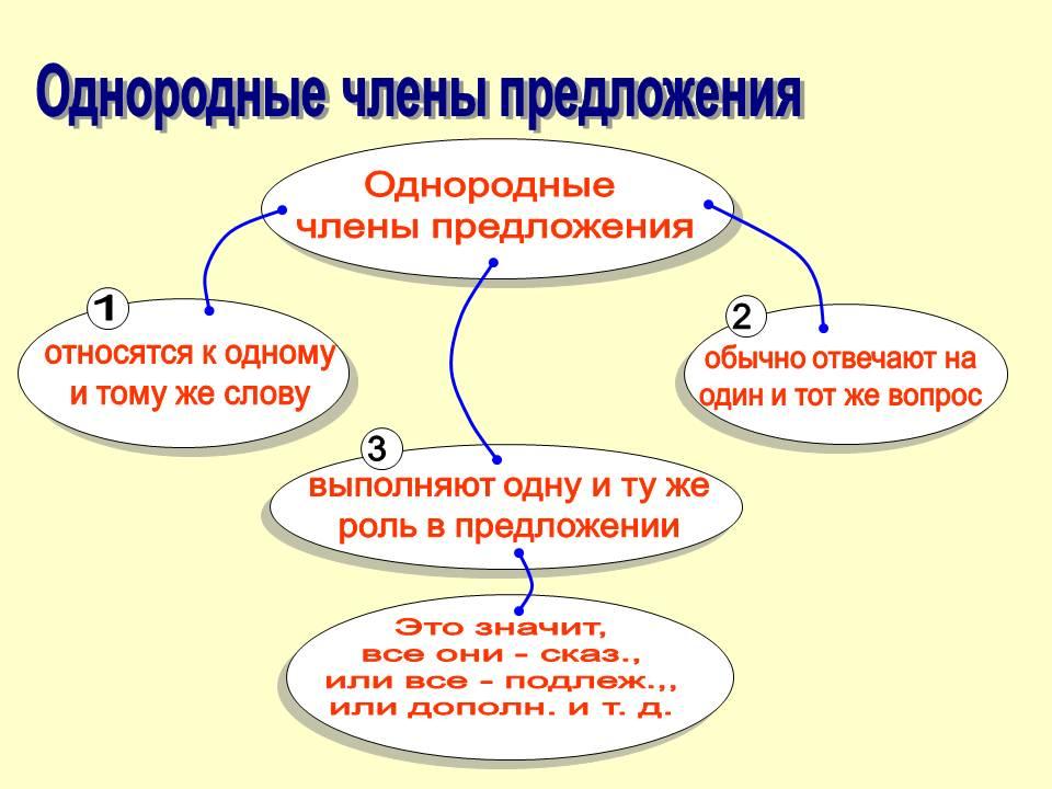 http://900igr.net/datas/russkij-jazyk/Algoritmy-po-russkomu-jazyku/0029-029-Odnorodnye-chleny-predlozhenija.jpg