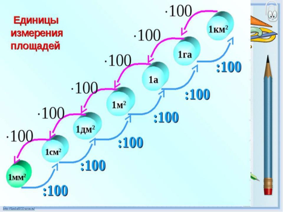 465 сколько квадратных метров составляют:а) 1% гектара;б) 3,5% гектара; в) 15% ара;г) 0,07% квадратного километра