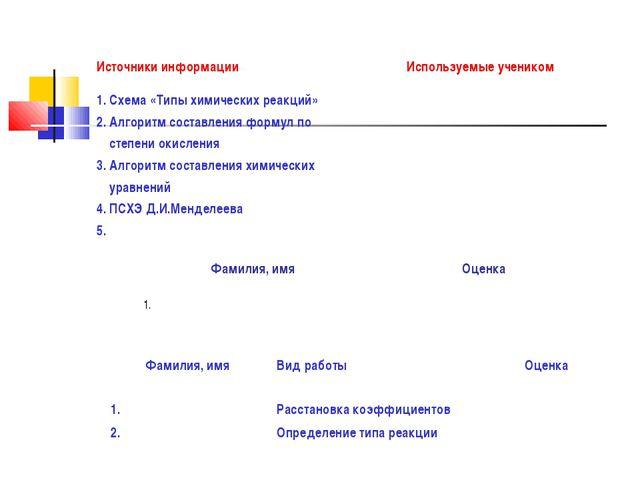 Источники информацииИспользуемые учеником 1. Схема «Типы химических реакций»...