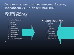 Создание военно-политических блоков, направленных на потенциальных противнико