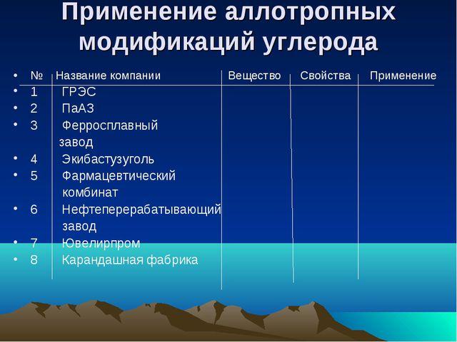 Применение аллотропных модификаций углерода № Название компании Вещество Свой...