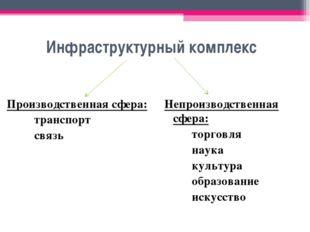 Инфраструктурный комплекс Производственная сфера: транспорт связь Непроиз