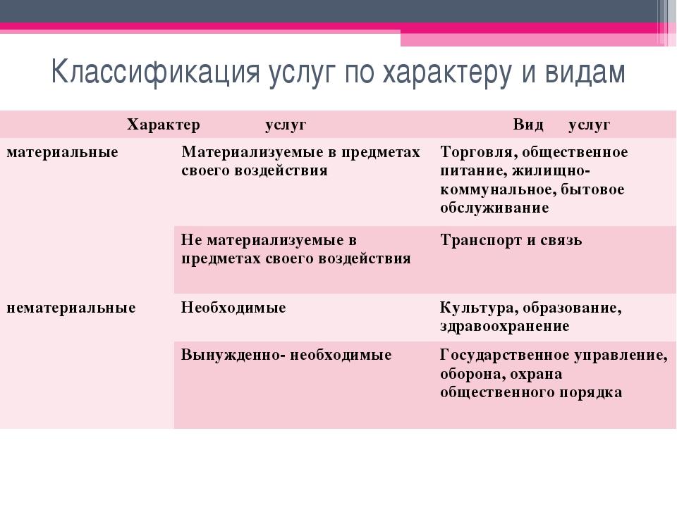 Классификация услуг по характеру и видам Характер услуг Вид услуг материаль...
