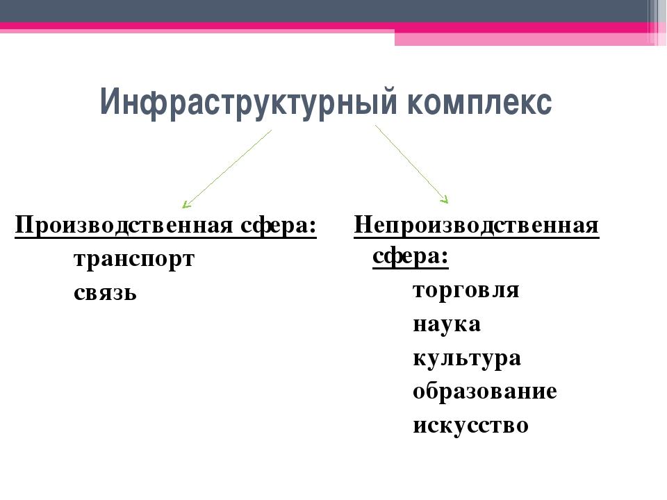 Инфраструктурный комплекс Производственная сфера: транспорт связь Непроиз...