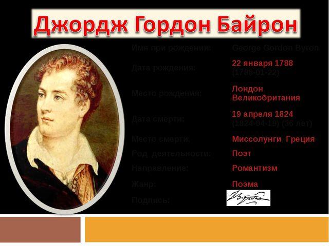 Имя при рождении:George Gordon Byron Дата рождения:22января 1788 (1788-01-...