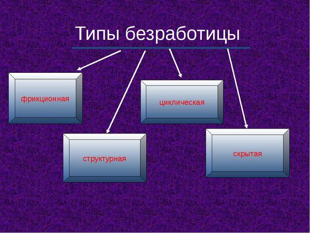 Типы безработицы фрикционная циклическая структурная скрытая