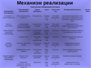 Механизм реализации Тематическое планирование (10 класс) Направление деятельн