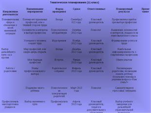 Тематическое планирование (11 класс) Направление деятельностиНаименование ме