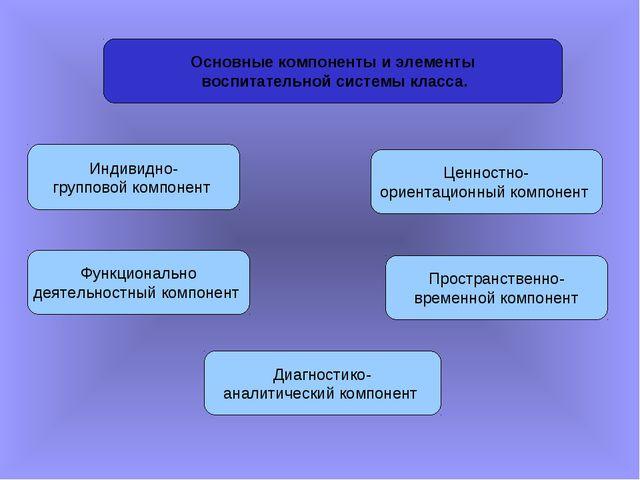 Основные компоненты и элементы воспитательной системы класса. Индивидно- груп...