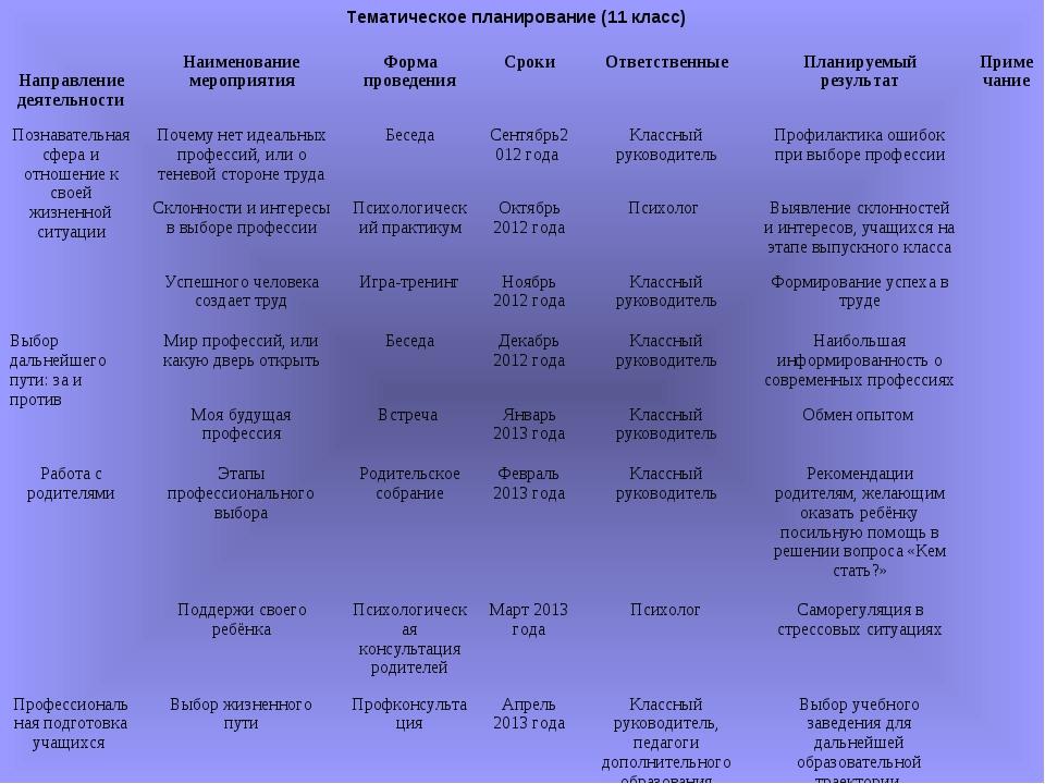 Тематическое планирование (11 класс) Направление деятельностиНаименование ме...