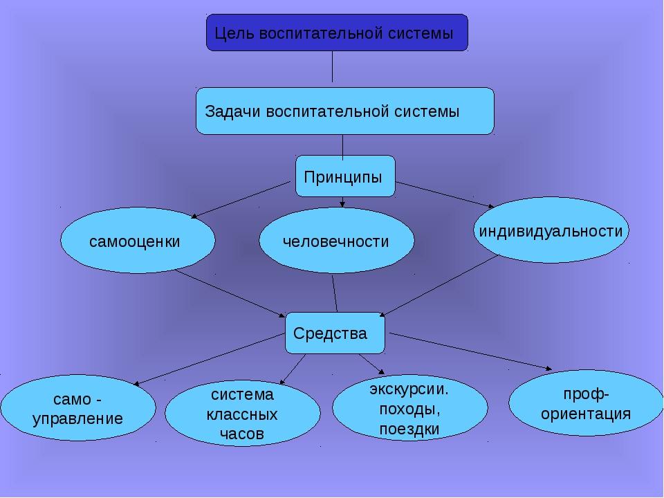 Цель воспитательной системы Задачи воспитательной системы Принципы самооценки...