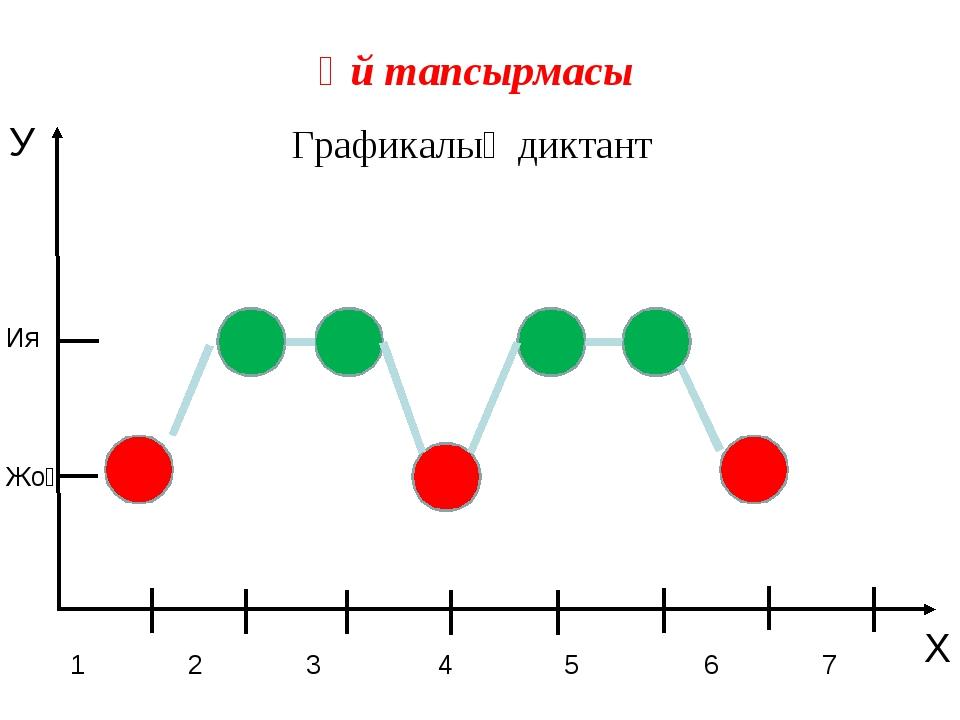 Ия Жоқ 1 2 3 4 5 6 7 Графикалық диктант У Х Үй тапсырмасы