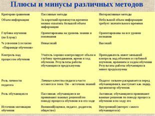 Плюсы и минусы различных методов Критерии сравненияПассивные методыИнтеракт