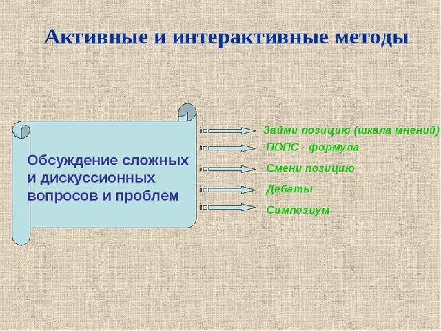 Активные и интерактивные методы Обсуждение сложных и дискуссионных вопросов и...