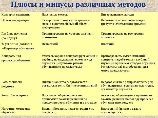 Плюсы и минусы различных методов Критерии сравненияПассивные методыИнтеракт...