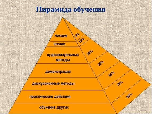Пирамида обучения обучение других практические действия дискуссионные методы...