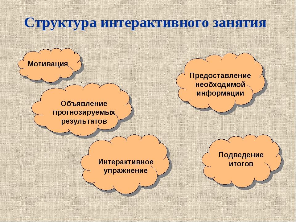 Структура интерактивного занятия Мотивация Объявление прогнозируемых результа...