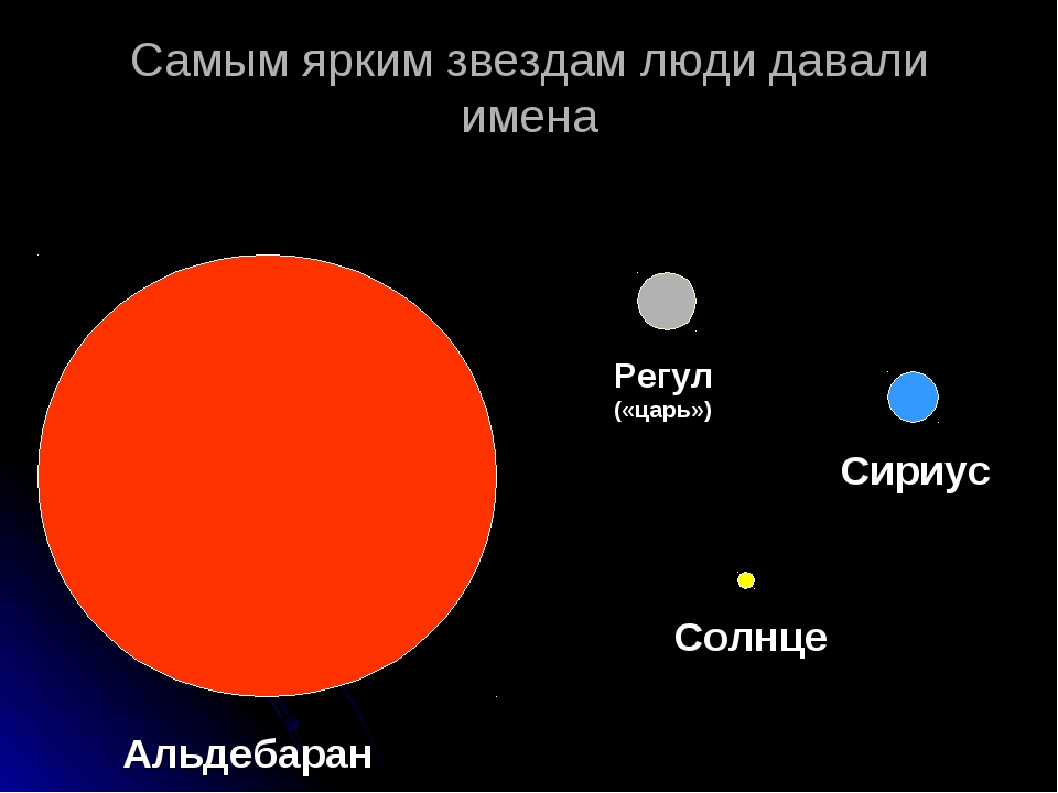 Самым ярким звездам люди давали имена Альдебаран Регул («царь») Сириус Солнце
