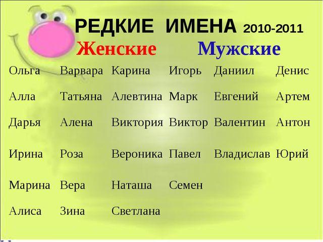РЕДКИЕ ИМЕНА 2010-2011 ЖенскиеМужские  ОльгаВарвараКаринаИгорьДаниилД...
