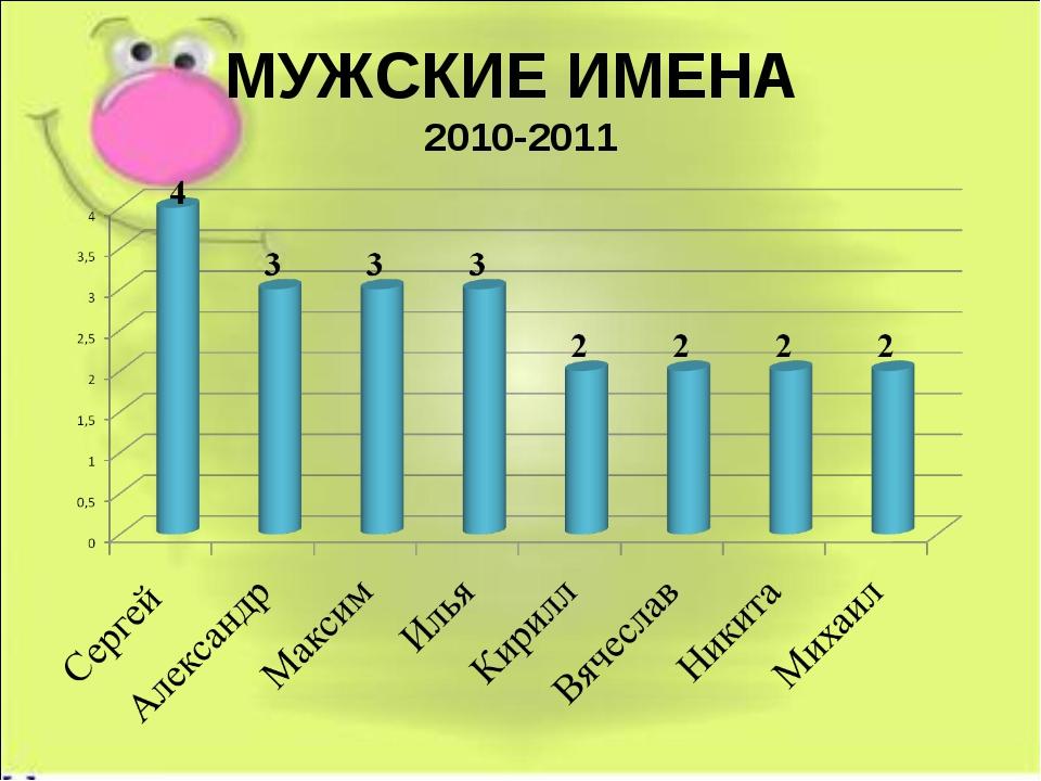МУЖСКИЕ ИМЕНА 2010-2011
