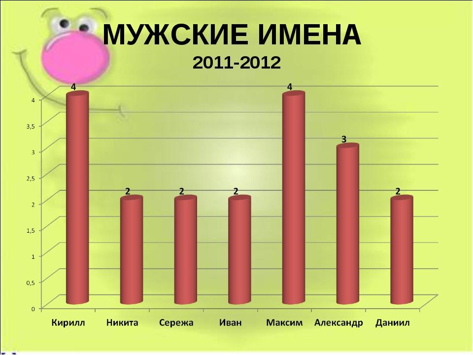 МУЖСКИЕ ИМЕНА 2011-2012