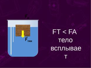 FT < FA тело всплывает