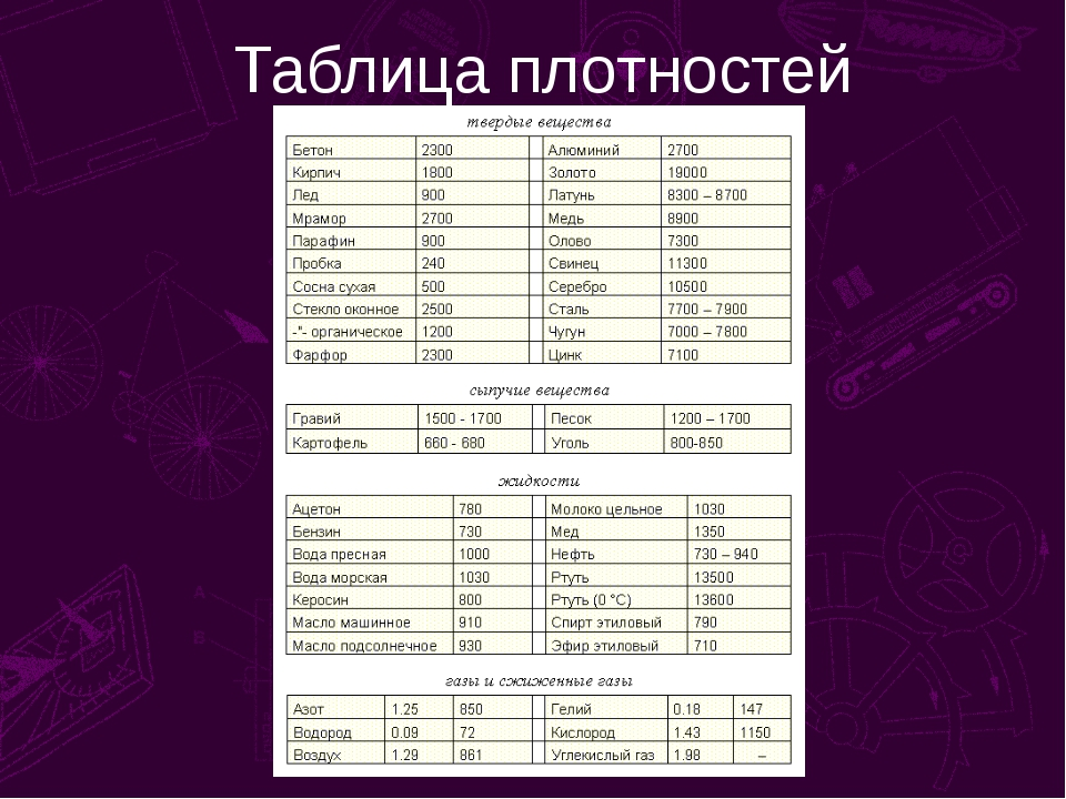 Таблица плотностей