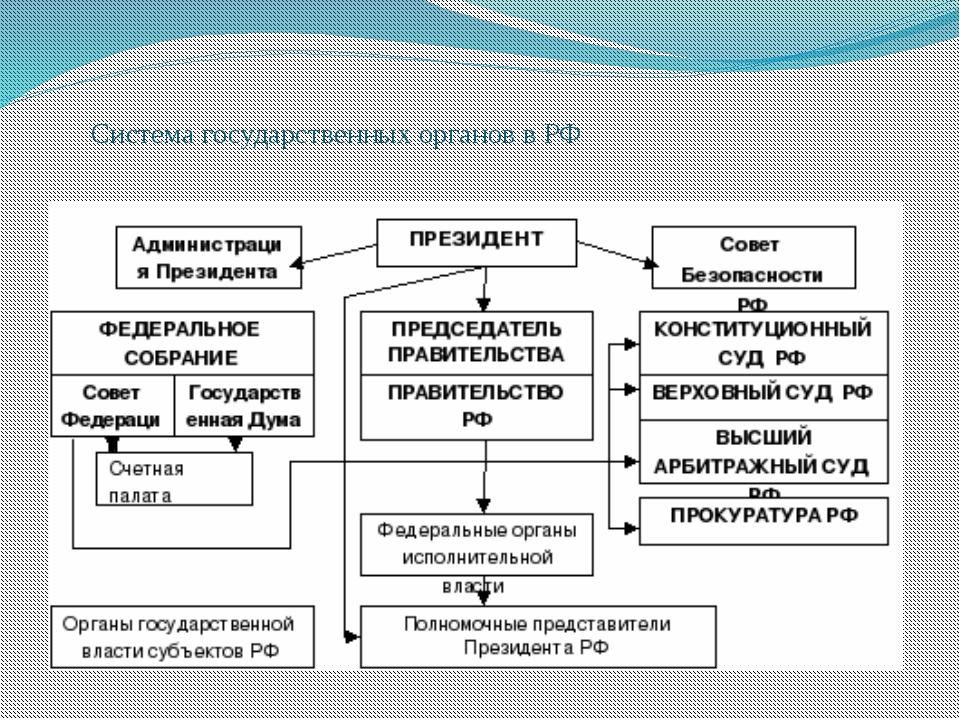 Система государственных органов в РФ