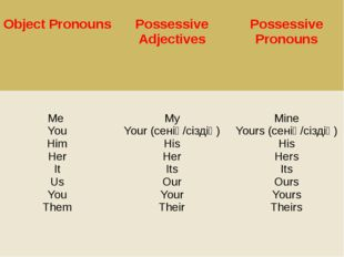 Object Pronouns Possessive Adjectives Possessive Pronouns Me You Him Her It