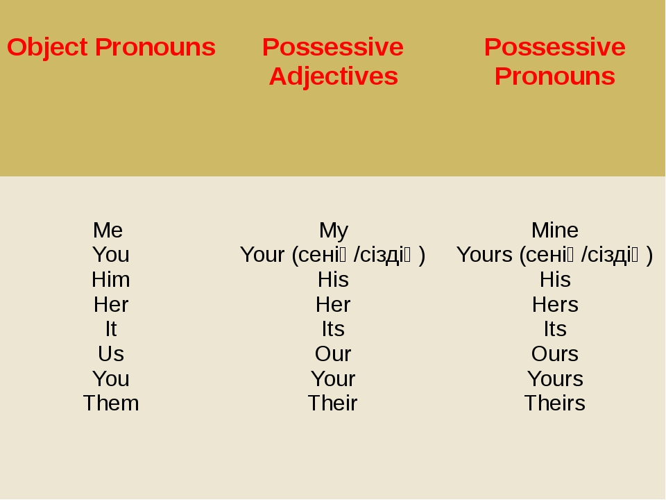Object Pronouns Possessive Adjectives Possessive Pronouns Me You Him Her It...