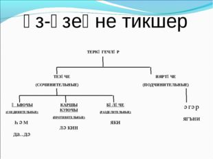 Үз-үзеңне тикшер ТЕРКӘГЕЧЛӘР ТЕЗҮЧЕ (СОЧИНИТЕЛЬНЫЕ) ИЯРТҮЧЕ (ПОДЧИНИТЕЛЬНЫ