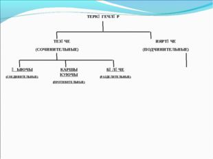 ТЕРКӘГЕЧЛӘР ТЕЗҮЧЕ (СОЧИНИТЕЛЬНЫЕ) ИЯРТҮЧЕ (ПОДЧИНИТЕЛЬНЫЕ) ҖЫЮЧЫ (СОЕДИНИ