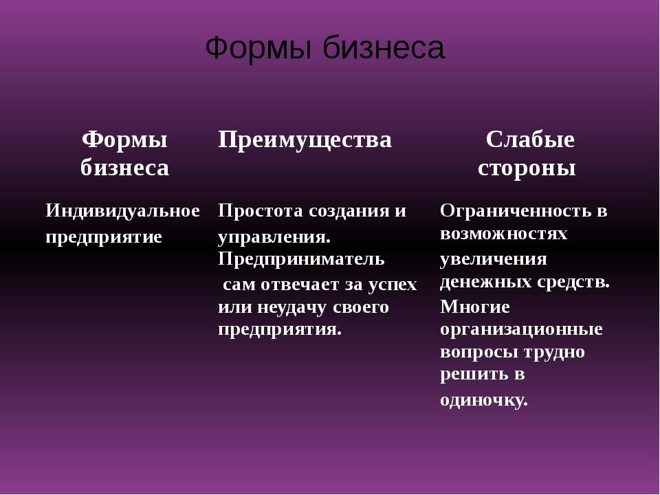 Формы бизнеса Формы бизнеса Преимущества Слабыестороны Индивидуальное предпри...