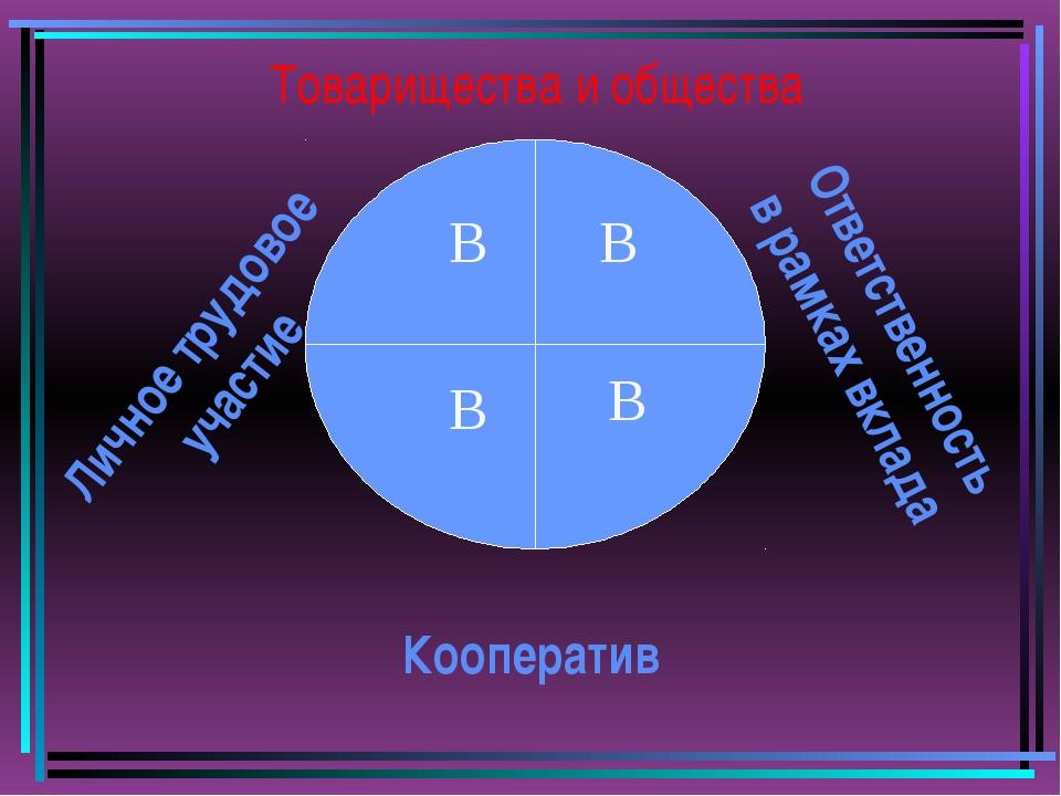 Товарищества и общества В В В В Кооператив Ответственность в рамках вклада Ли...