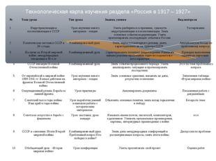 Технологическая карта изучения раздела «Россия в 1917 – 1927» №Тема урокаТи