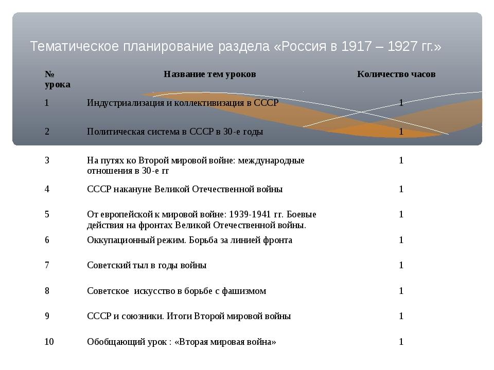 Тематическое планирование раздела «Россия в 1917 – 1927 гг.» № урока Названи...