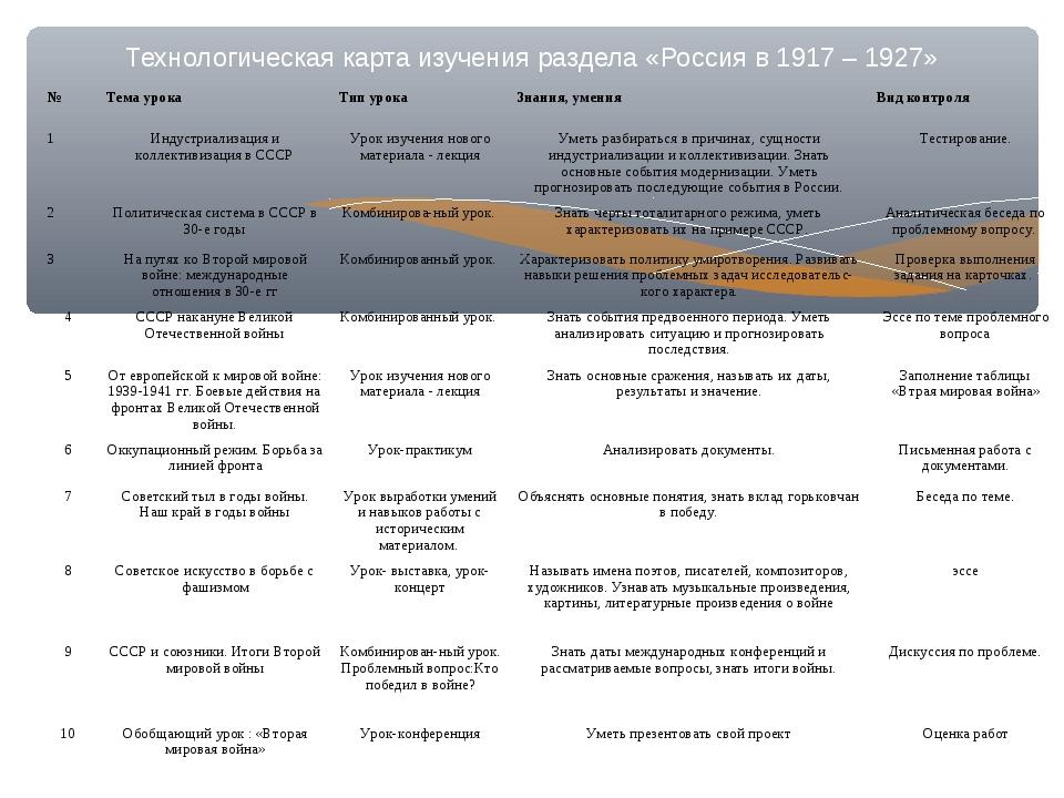 Технологическая карта изучения раздела «Россия в 1917 – 1927» №Тема урокаТи...