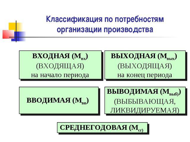 Классификация по потребностям организации производства ВХОДНАЯ (Мвх) (ВХОДЯЩА...