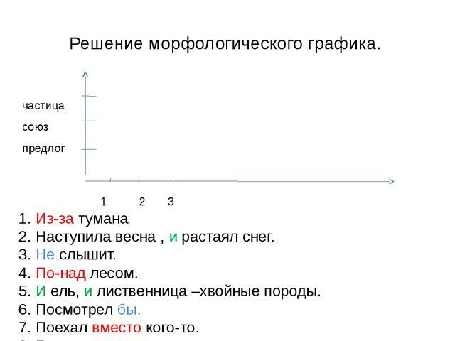 Решение морфологического графика. 1 2 3 предлог союз частица Из-за тумана Нас...
